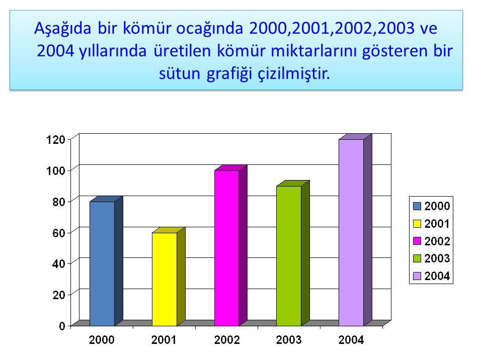Aşağıda bir kömür ocağında 2000,2001,2002,2003 ve 2004 yıllarında üretilen kömür miktarlarını gösteren bir sütun grafiği çizilmiştir.