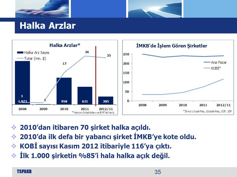 Halka Arzlar 2010'dan itibaren 70 şirket halka açıldı.