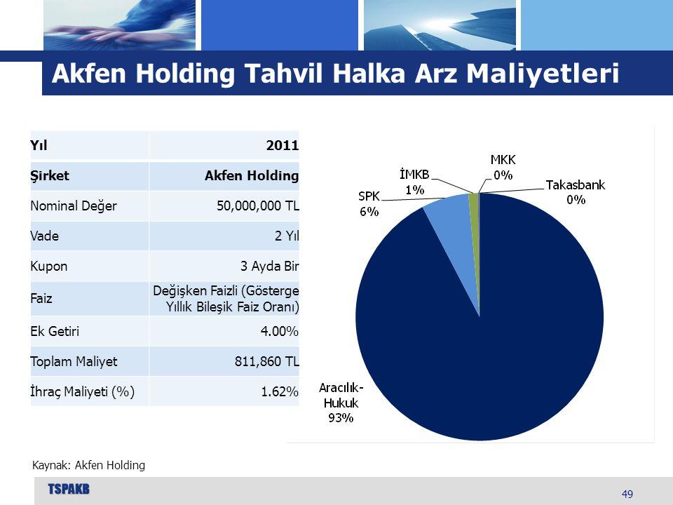 Akfen Holding Tahvil Halka Arz Maliyetleri
