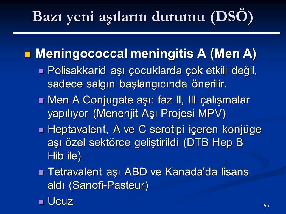 Bazı yeni aşıların durumu (DSÖ)
