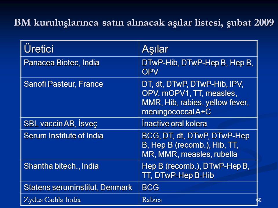BM kuruluşlarınca satın alınacak aşılar listesi, şubat 2009
