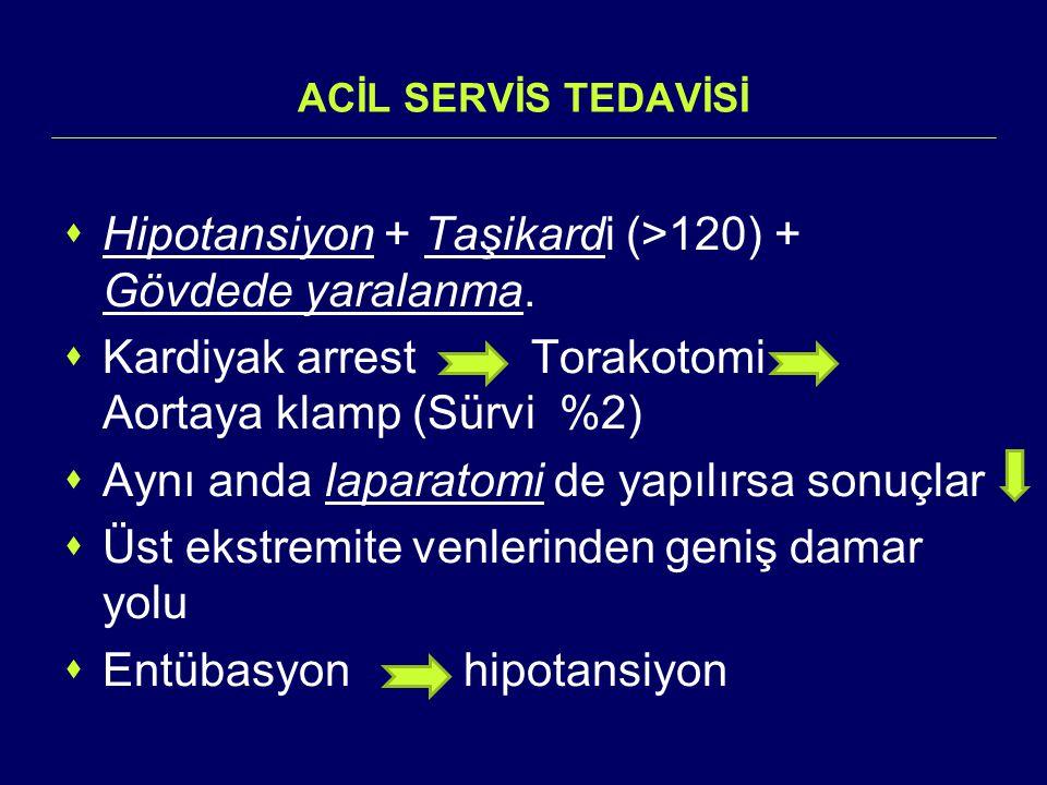 Hipotansiyon + Taşikardi (>120) + Gövdede yaralanma.