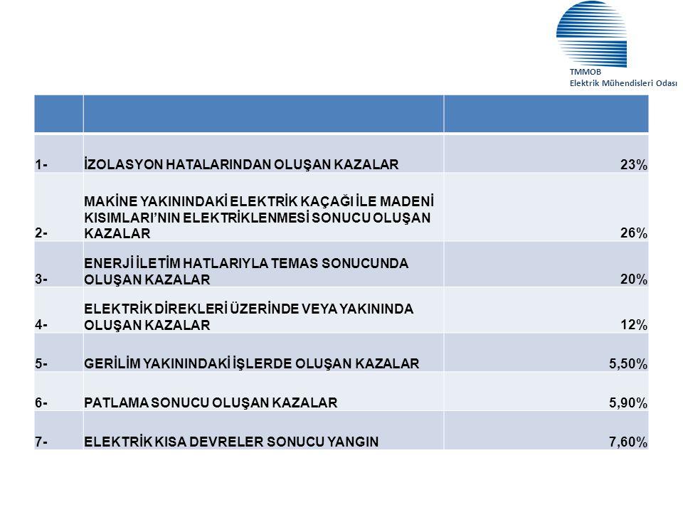 İZOLASYON HATALARINDAN OLUŞAN KAZALAR 23% 2-