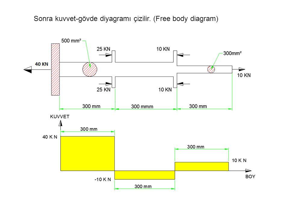 Sonra kuvvet-gövde diyagramı çizilir. (Free body diagram)