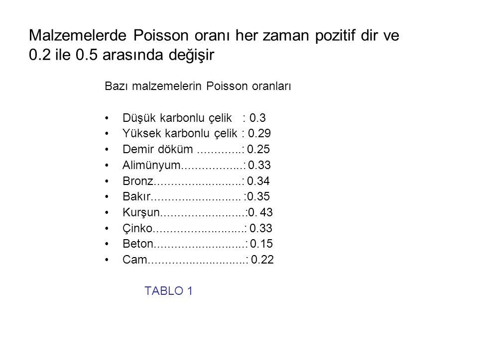 Malzemelerde Poisson oranı her zaman pozitif dir ve 0. 2 ile 0