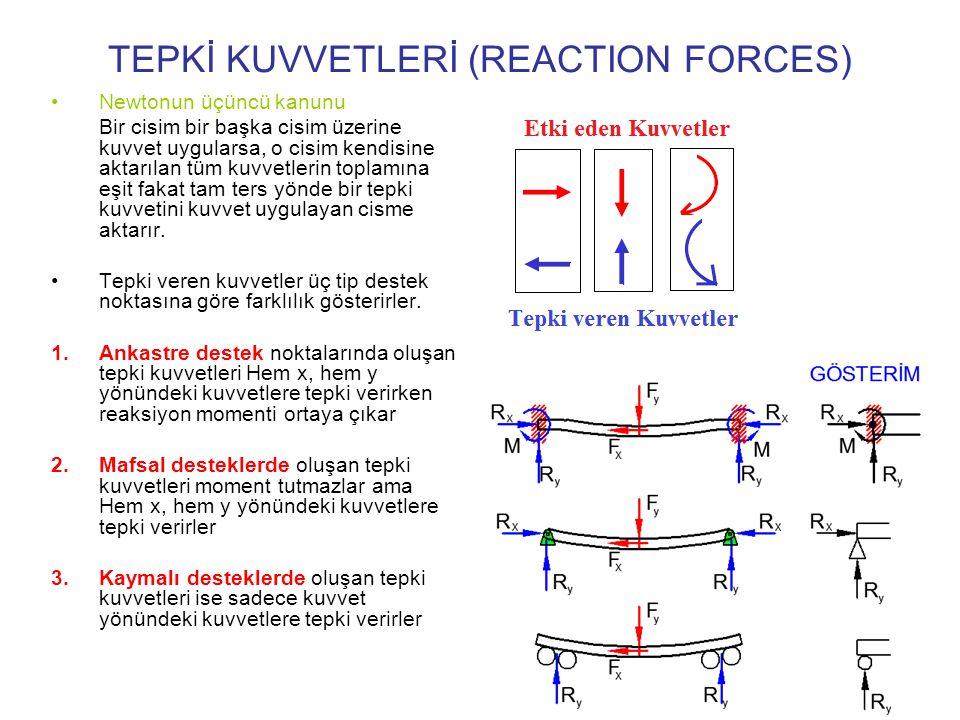 TEPKİ KUVVETLERİ (REACTION FORCES)