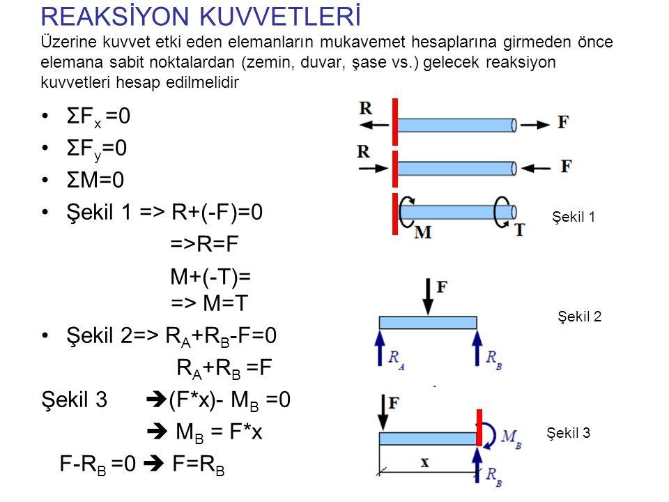 REAKSİYON KUVVETLERİ Üzerine kuvvet etki eden elemanların mukavemet hesaplarına girmeden önce elemana sabit noktalardan (zemin, duvar, şase vs.) gelecek reaksiyon kuvvetleri hesap edilmelidir