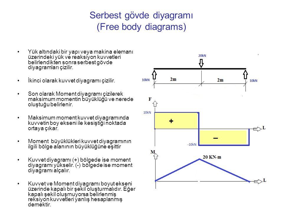 Serbest gövde diyagramı (Free body diagrams)