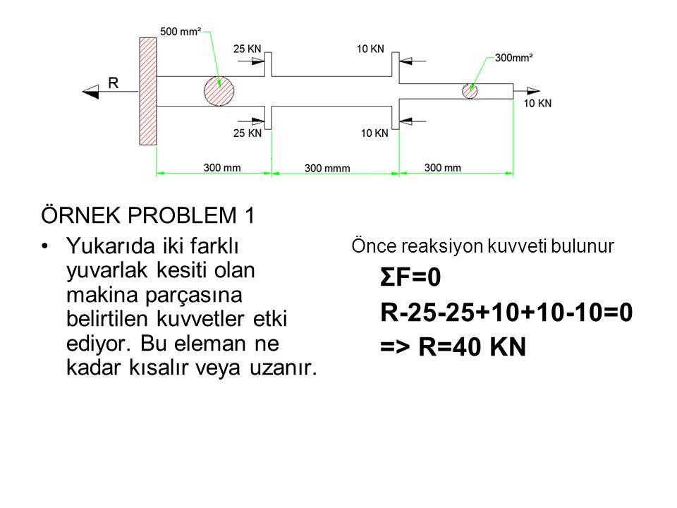 ΣF=0 R-25-25+10+10-10=0 => R=40 KN ÖRNEK PROBLEM 1