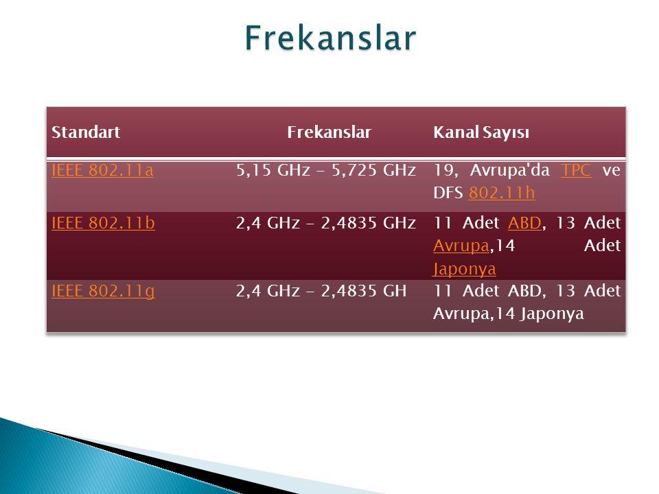 Frekanslar Standart Frekanslar Kanal Sayısı IEEE 802.11a
