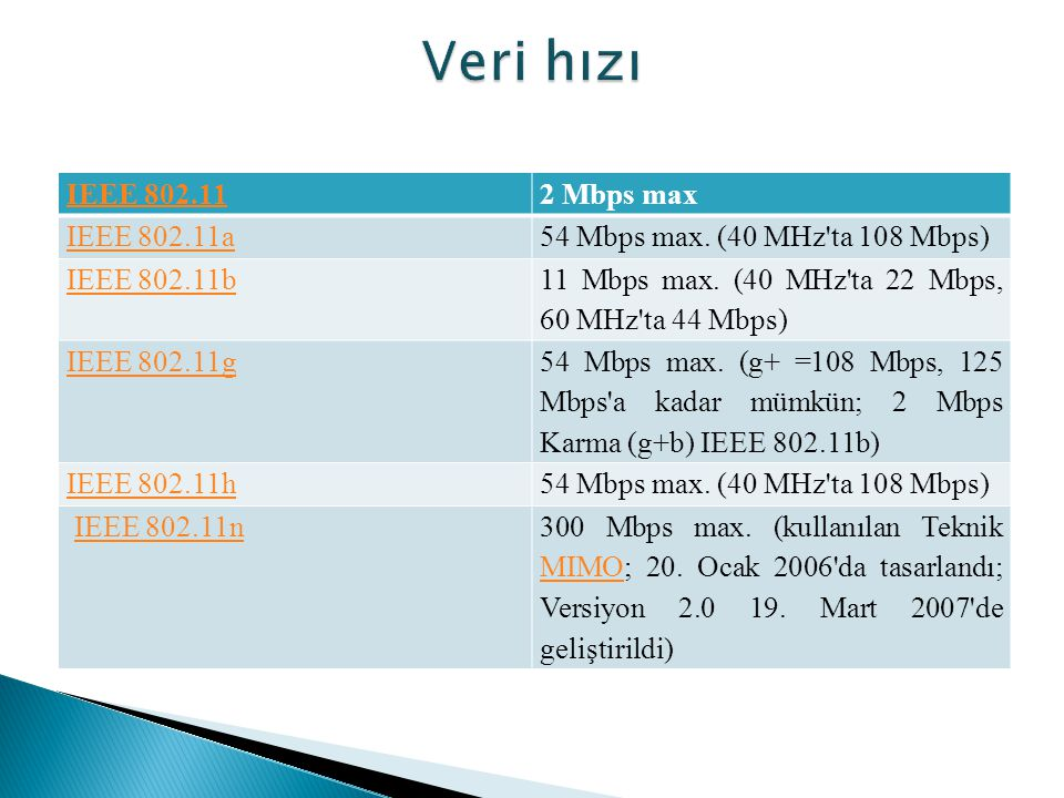 Veri hızı IEEE 802.11 2 Mbps max IEEE 802.11a