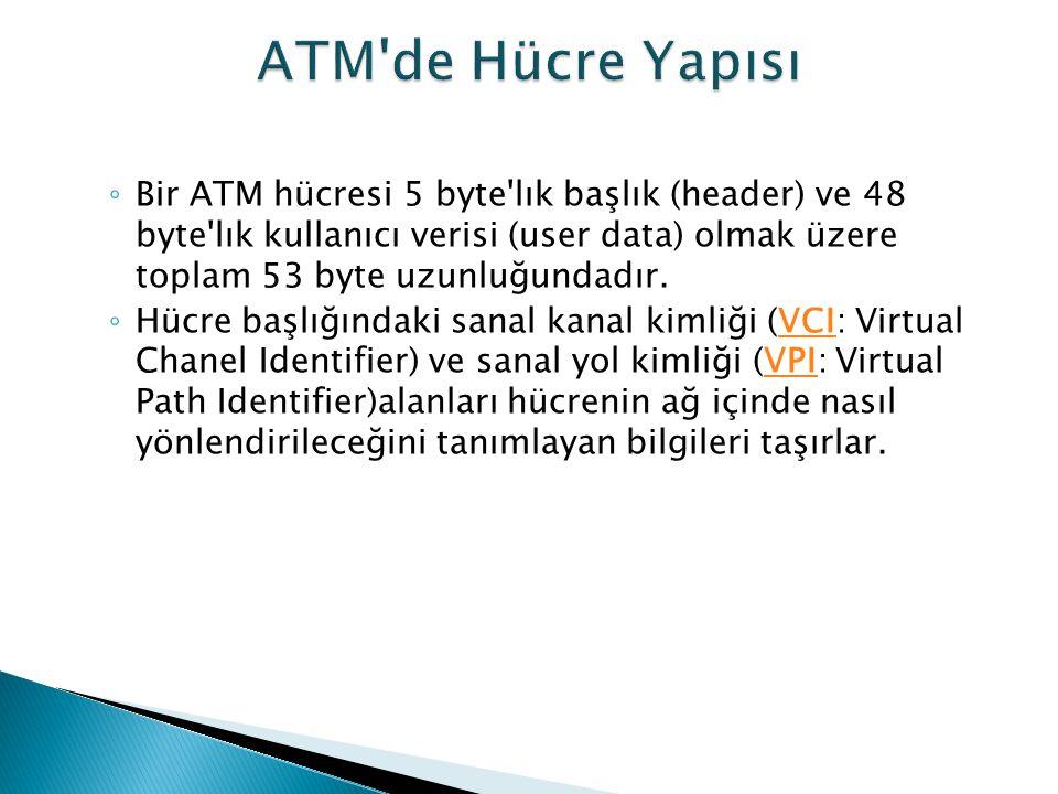 ATM de Hücre Yapısı