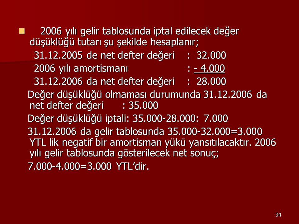 2006 yılı gelir tablosunda iptal edilecek değer düşüklüğü tutarı şu şekilde hesaplanır;