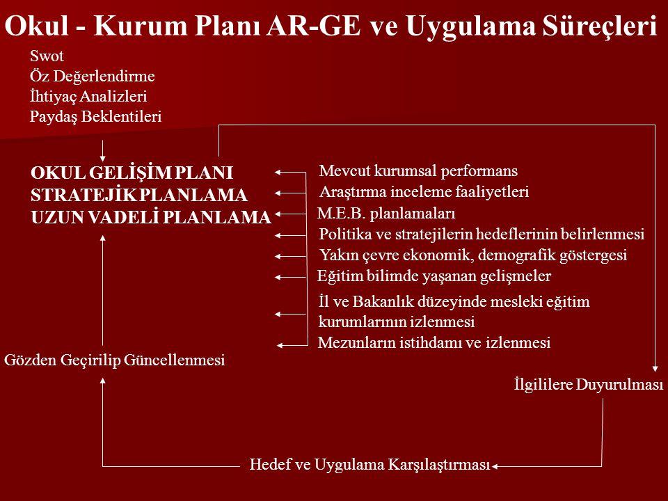 Okul - Kurum Planı AR-GE ve Uygulama Süreçleri