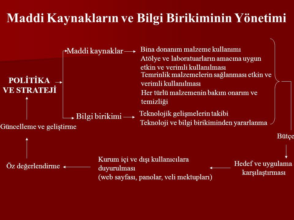 Maddi Kaynakların ve Bilgi Birikiminin Yönetimi