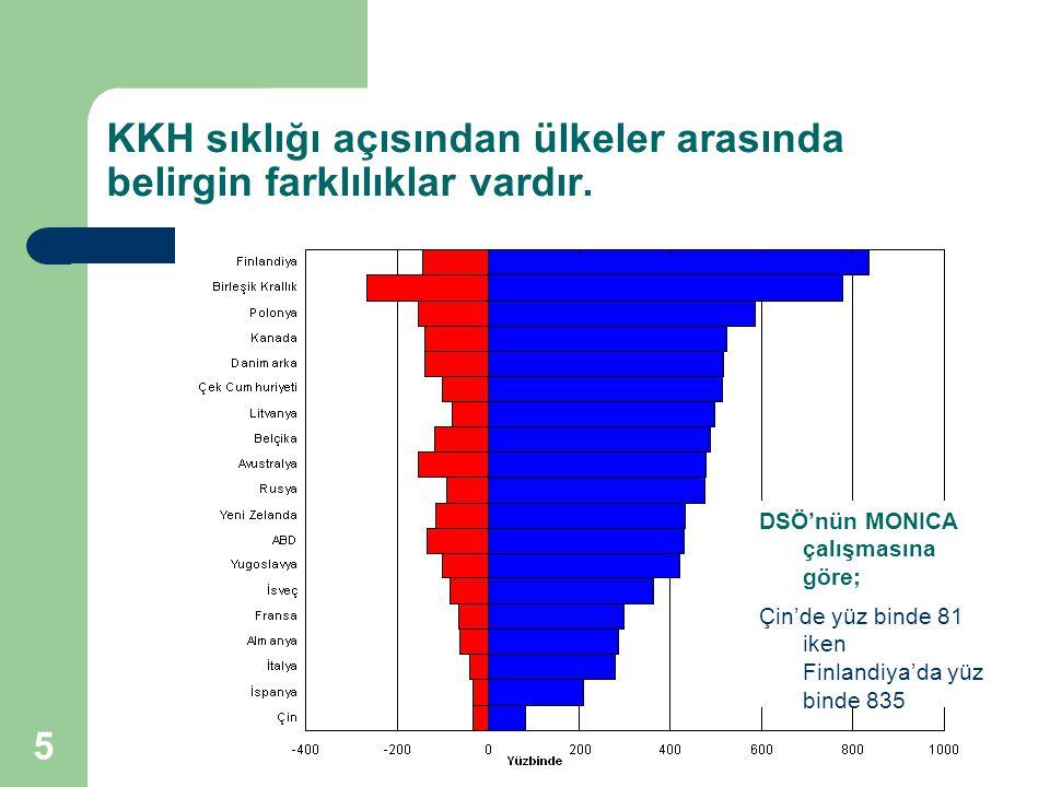 KKH sıklığı açısından ülkeler arasında belirgin farklılıklar vardır.