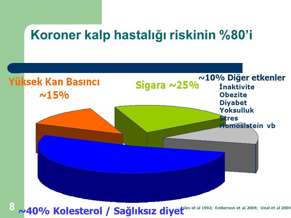 Koroner kalp hastalığı riskinin %80'i