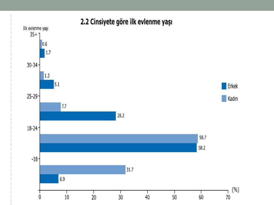 Kadınların %58,7, erkeklerin % 58,2'si ilk evliliklerini 18-24 yaş arasında yapmıştır.