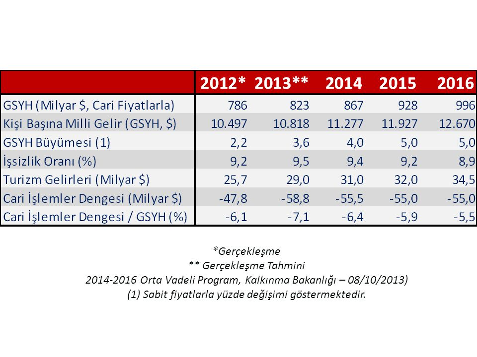*Gerçekleşme ** Gerçekleşme Tahmini 2014-2016 Orta Vadeli Program, Kalkınma Bakanlığı – 08/10/2013) (1) Sabit fiyatlarla yüzde değişimi göstermektedir.