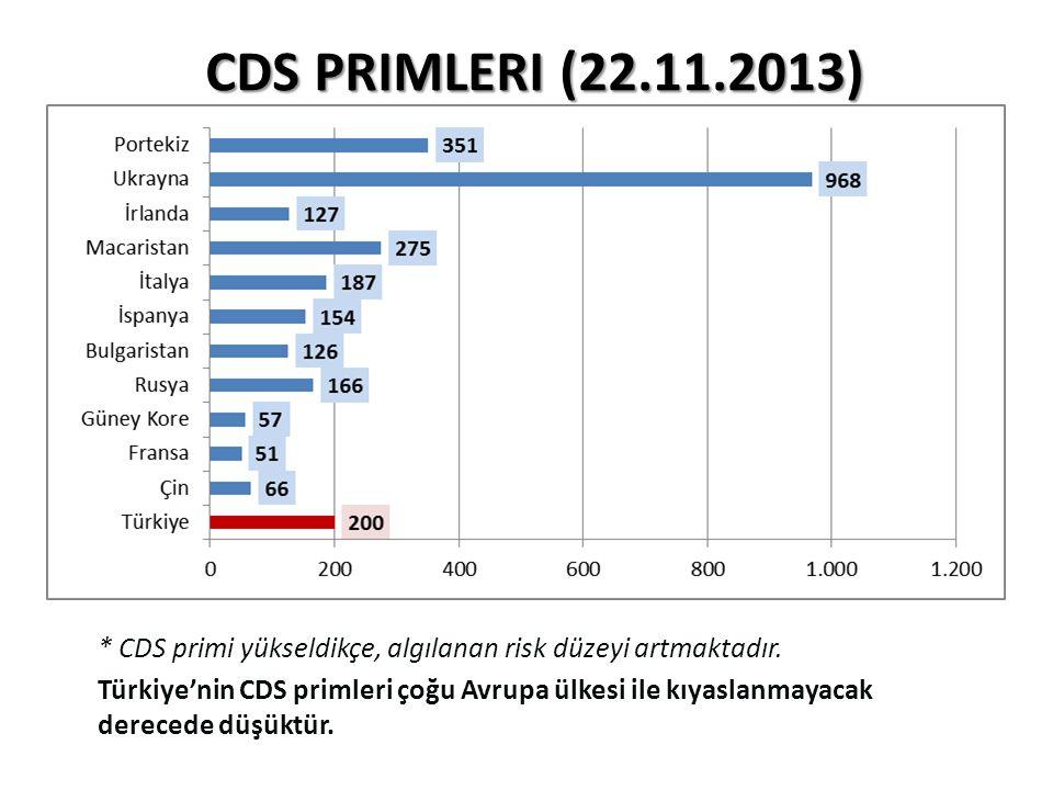 CDS Primleri (22.11.2013) * CDS primi yükseldikçe, algılanan risk düzeyi artmaktadır.
