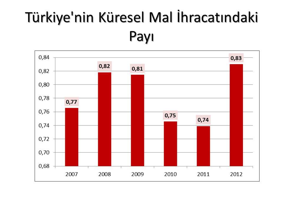 Türkiye nin Küresel Mal İhracatındaki Payı