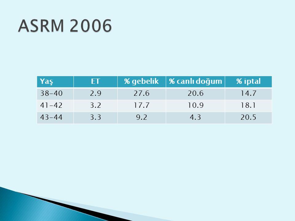 ASRM 2006 Yaş ET % gebelik % canlı doğum % iptal 38-40 2.9 27.6 20.6