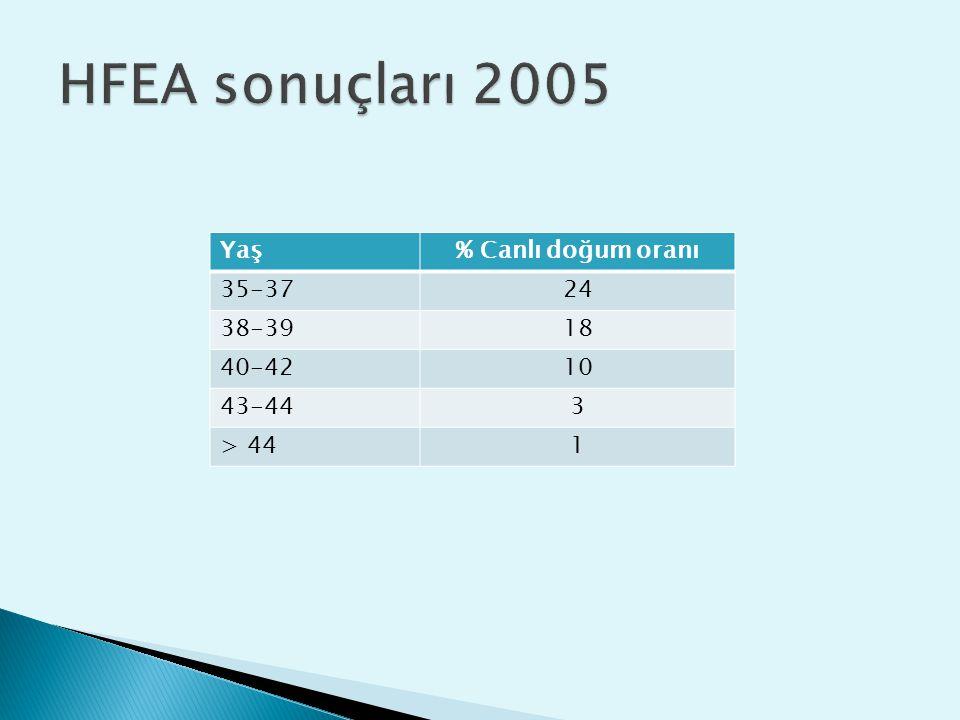 HFEA sonuçları 2005 Yaş % Canlı doğum oranı 35-37 24 38-39 18 40-42 10