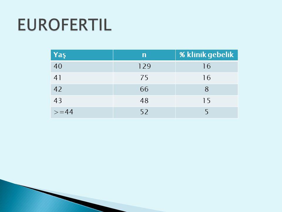 EUROFERTIL Yaş n % klinik gebelik 40 129 16 41 75 42 66 8 43 48 15