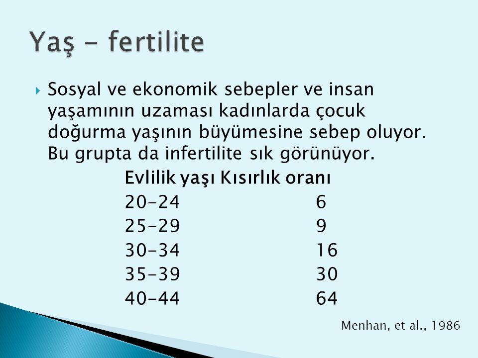 Yaş - fertilite