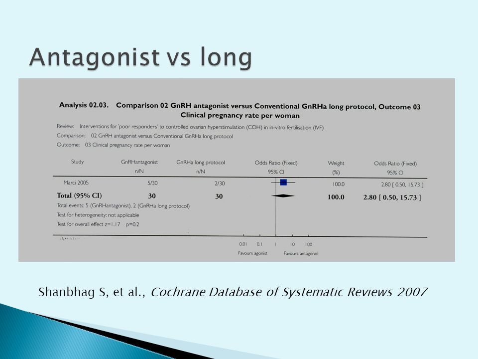 Antagonist vs long Shanbhag S, et al., Cochrane Database of Systematic Reviews 2007