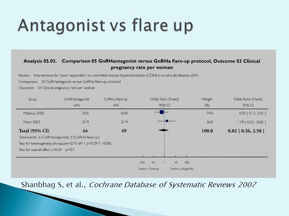 Antagonist vs flare up Shanbhag S, et al., Cochrane Database of Systematic Reviews 2007