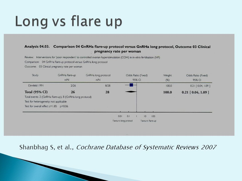 Long vs flare up Shanbhag S, et al., Cochrane Database of Systematic Reviews 2007