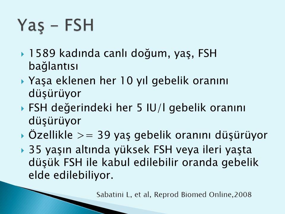 Yaş - FSH 1589 kadında canlı doğum, yaş, FSH bağlantısı