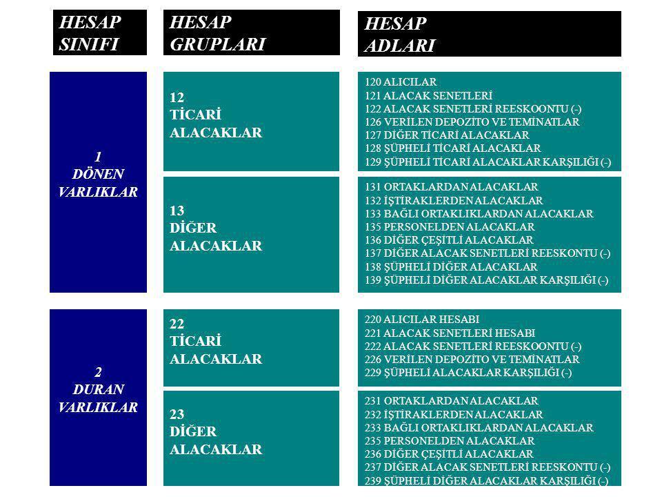 HESAP SINIFI HESAP GRUPLARI HESAP ADLARI 12 TİCARİ ALACAKLAR 1