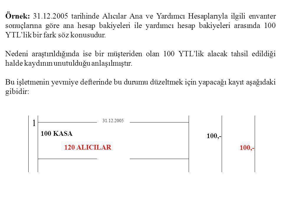 Örnek: 31.12.2005 tarihinde Alıcılar Ana ve Yardımcı Hesaplarıyla ilgili envanter sonuçlarına göre ana hesap bakiyeleri ile yardımcı hesap bakiyeleri arasında 100 YTL'lik bir fark söz konusudur.
