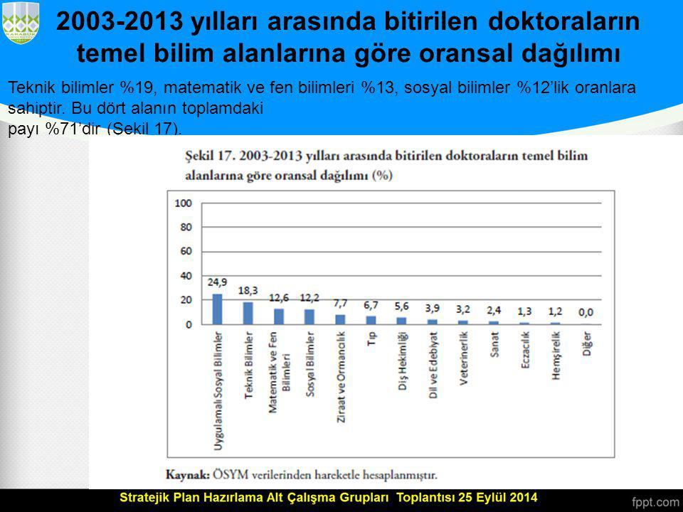 2003-2013 yılları arasında bitirilen doktoraların temel bilim alanlarına göre oransal dağılımı