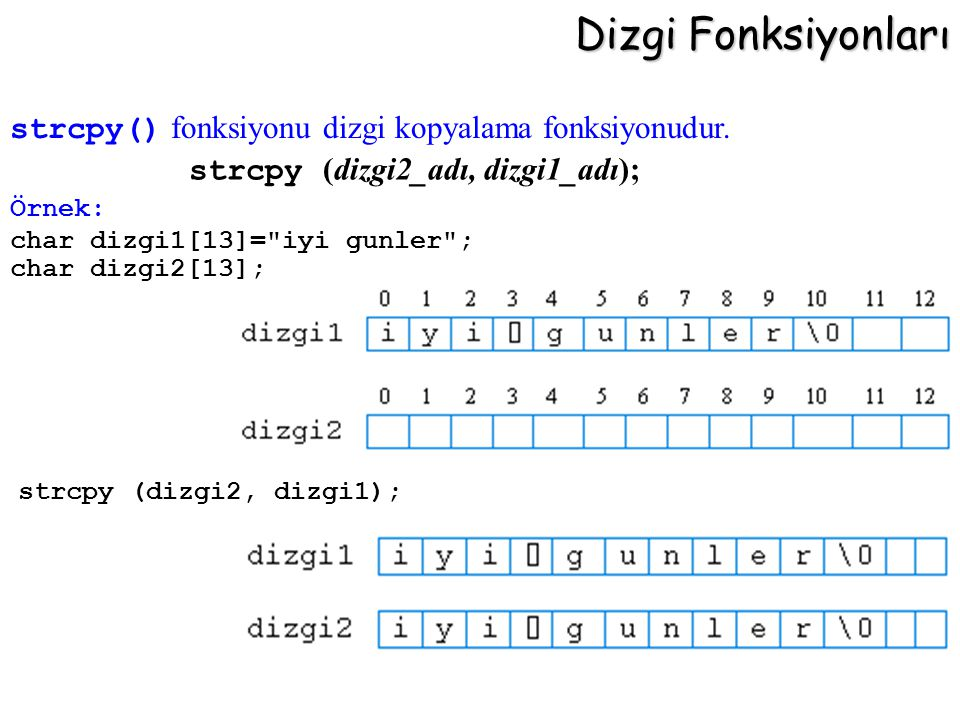 Dizgi Fonksiyonları strcpy (dizgi2_adı, dizgi1_adı);
