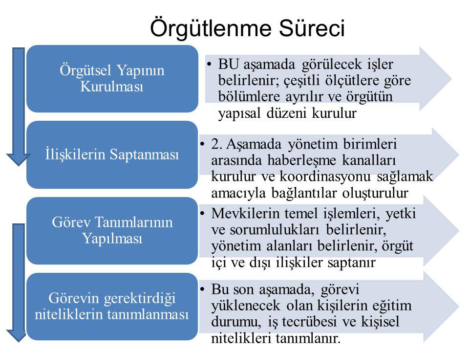 Örgütlenme Süreci Örgütsel Yapının Kurulması