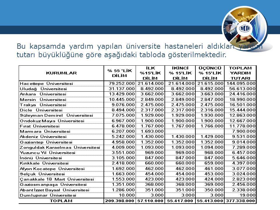 Bu kapsamda yardım yapılan üniversite hastaneleri aldıkları yardım tutarı büyüklüğüne göre aşağıdaki tabloda gösterilmektedir.