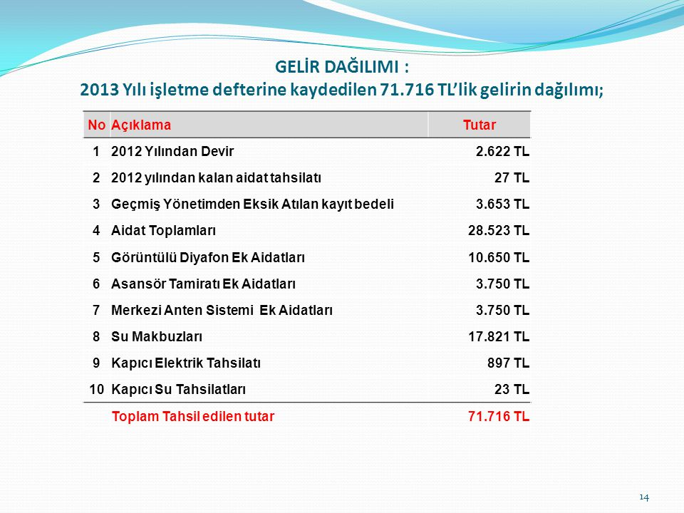 GELİR DAĞILIMI : 2013 Yılı işletme defterine kaydedilen 71