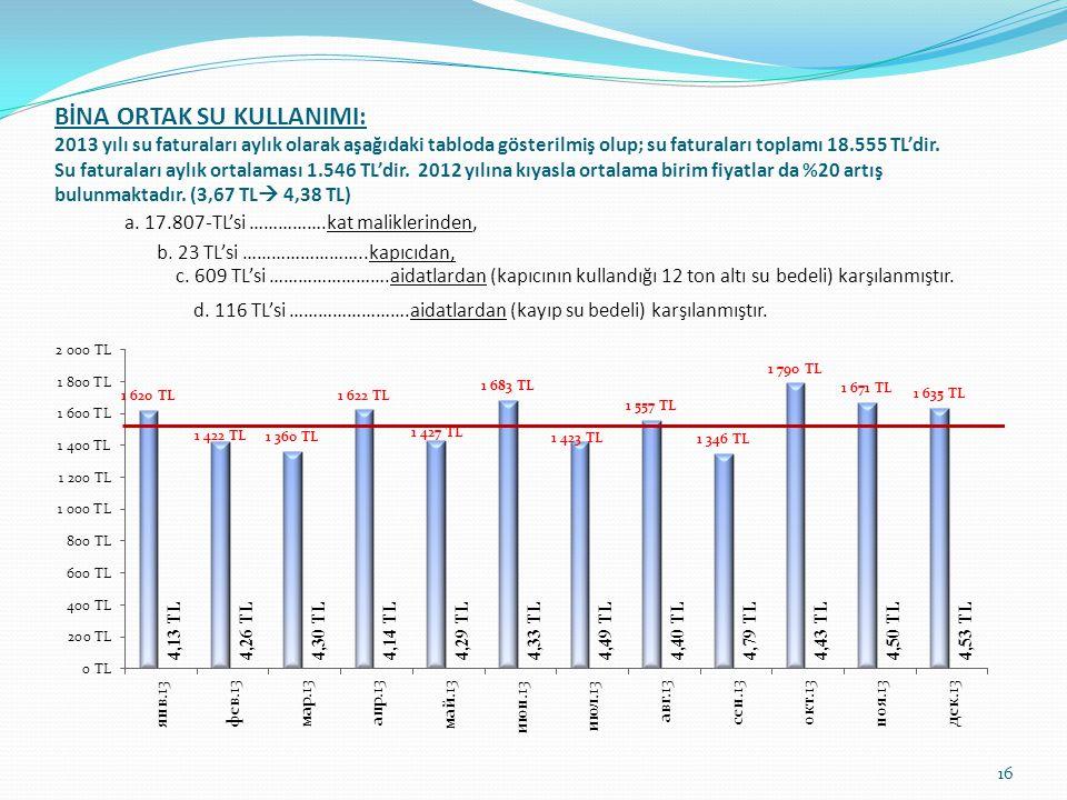 BİNA ORTAK SU KULLANIMI: 2013 yılı su faturaları aylık olarak aşağıdaki tabloda gösterilmiş olup; su faturaları toplamı 18.555 TL'dir. Su faturaları aylık ortalaması 1.546 TL'dir. 2012 yılına kıyasla ortalama birim fiyatlar da %20 artış bulunmaktadır. (3,67 TL 4,38 TL)