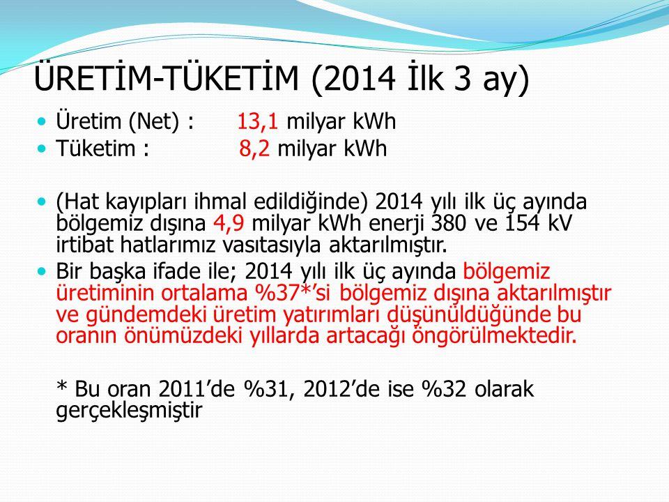 ÜRETİM-TÜKETİM (2014 İlk 3 ay)