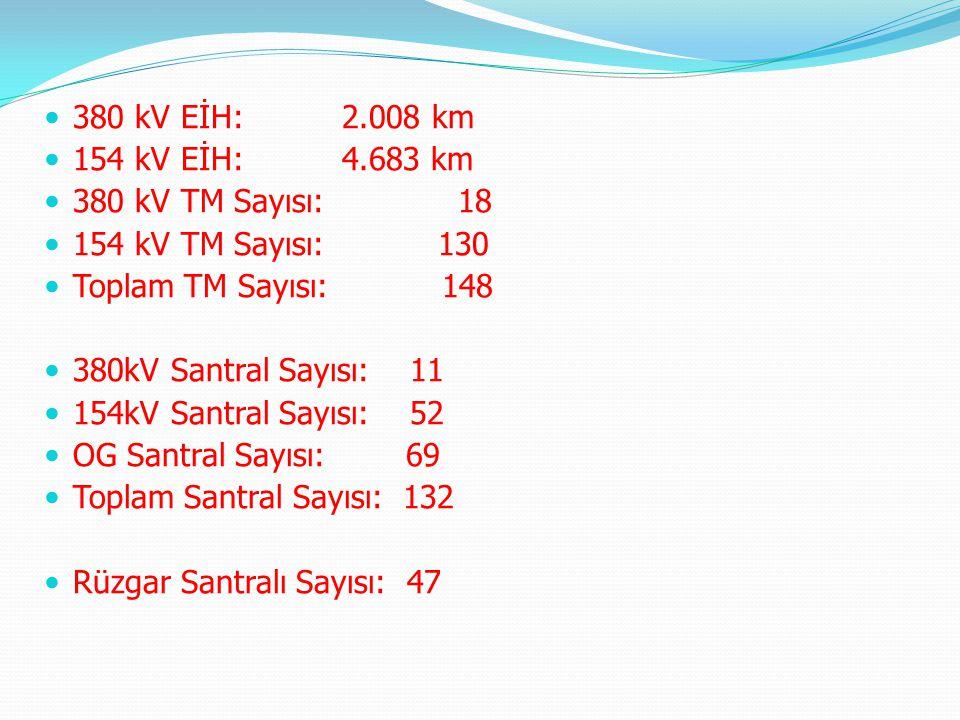 380 kV EİH: 2.008 km 154 kV EİH: 4.683 km. 380 kV TM Sayısı: 18. 154 kV TM Sayısı: 130.
