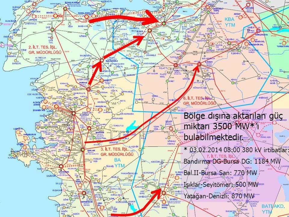 Bölge dışına aktarılan güç miktarı 3500 MW*'ı bulabilmektedir.