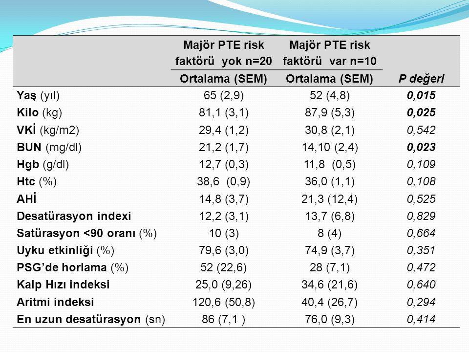 Majör PTE risk faktörü yok n=20 Majör PTE risk faktörü var n=10