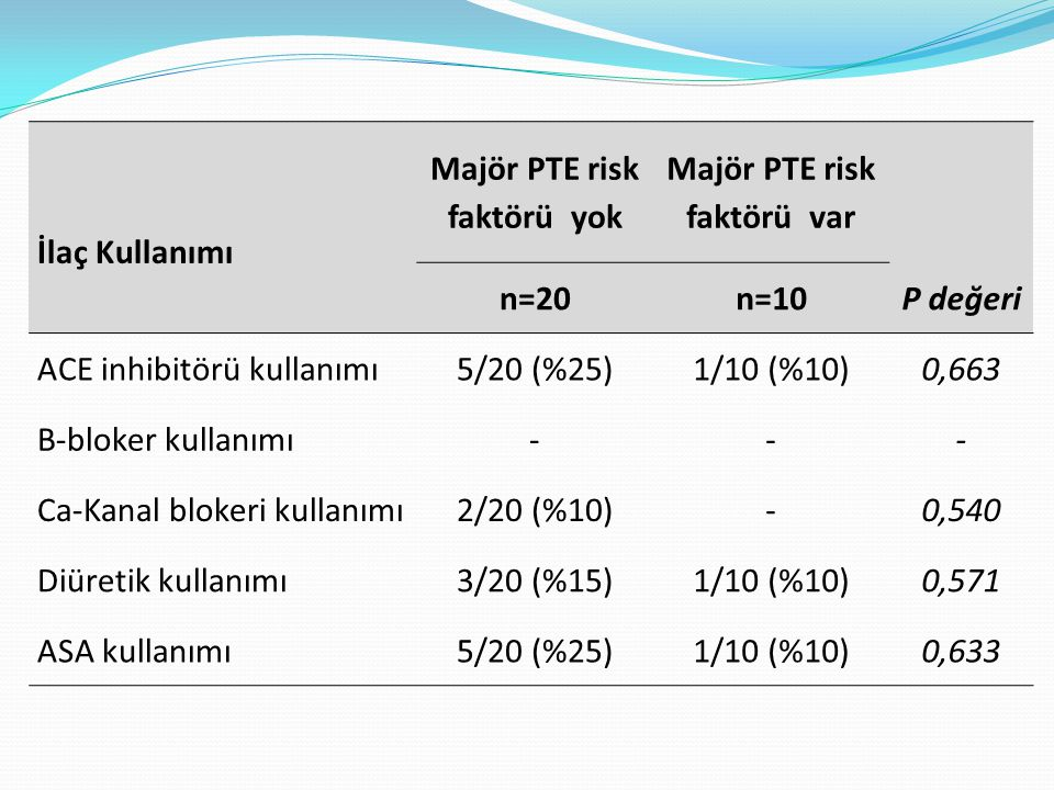 Majör PTE risk faktörü yok Majör PTE risk faktörü var