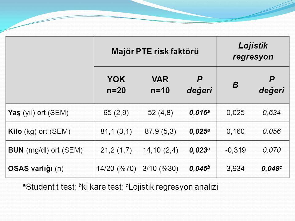 Majör PTE risk faktörü Lojistik regresyon n=20 n=10 P değeri B