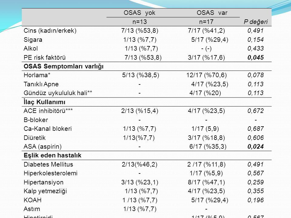 OSAS yok OSAS var. n=13. n=17. P değeri. Cins (kadın/erkek) 7/13 (%53,8) 7/17 (%41,2) 0,491.