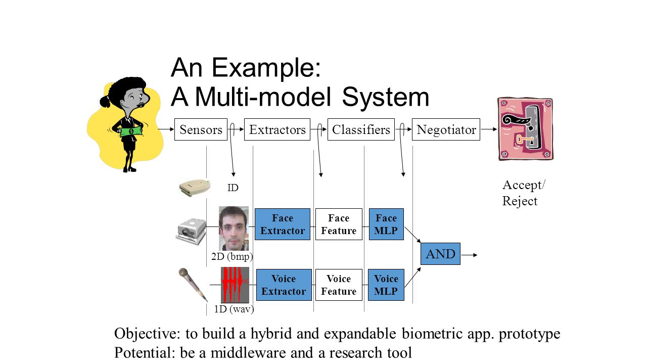 An Example: A Multi-model System