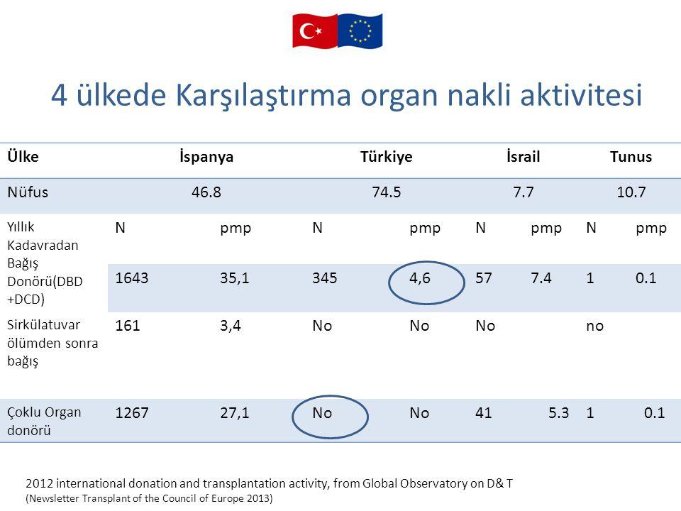 4 ülkede Karşılaştırma organ nakli aktivitesi